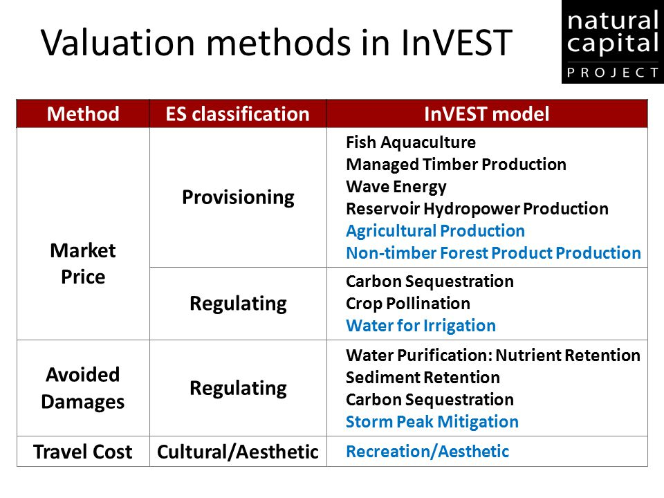 Valuation methods in InVEST MethodES classificationInVEST model Market Price Avoided Damages Travel Cost Provisioning Regulating Cultural/Aesthetic Fi