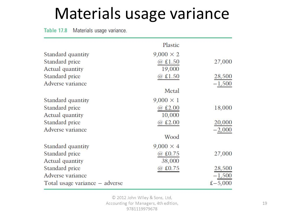 Materials usage variance 19 © 2012 John Wiley & Sons, Ltd, Accounting for Managers, 4th edition, 9781119979678