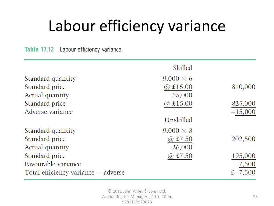 Labour efficiency variance 23 © 2012 John Wiley & Sons, Ltd, Accounting for Managers, 4th edition, 9781119979678