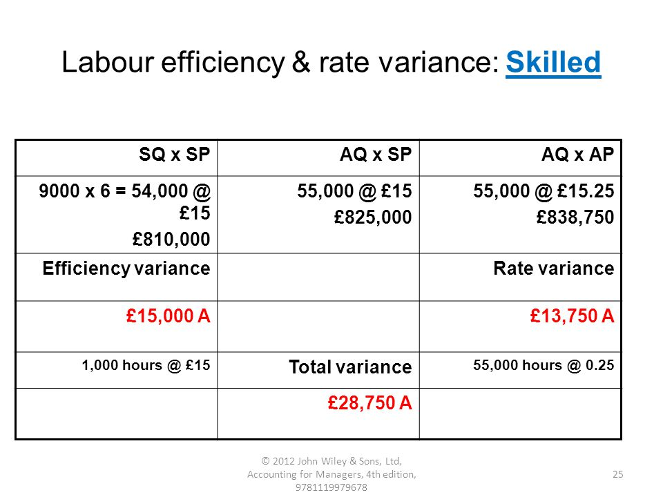 Labour efficiency & rate variance: Skilled SQ x SPAQ x SPAQ x AP 9000 x 6 = 54,000 @ £15 £810,000 55,000 @ £15 £825,000 55,000 @ £15.25 £838,750 Efficiency varianceRate variance £15,000 A£13,750 A 1,000 hours @ £15 Total variance 55,000 hours @ 0.25 £28,750 A 25 © 2012 John Wiley & Sons, Ltd, Accounting for Managers, 4th edition, 9781119979678