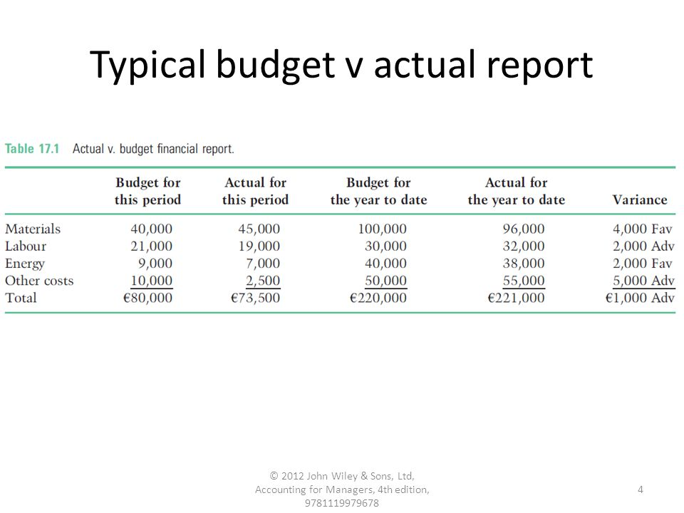 Typical budget v actual report 4 © 2012 John Wiley & Sons, Ltd, Accounting for Managers, 4th edition, 9781119979678