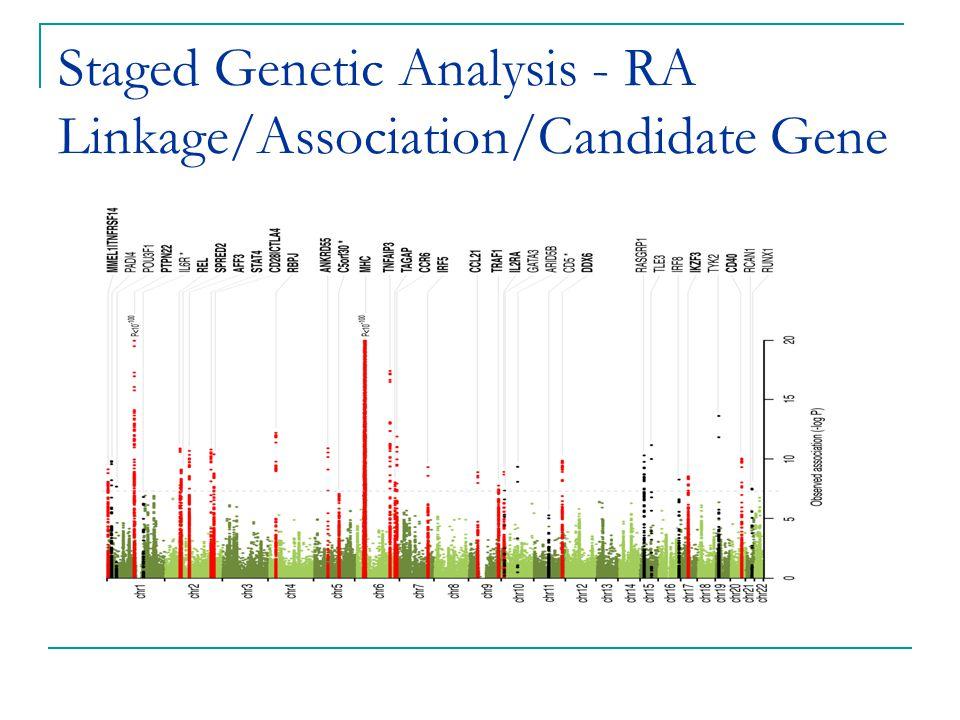 Staged Genetic Analysis - RA Linkage/Association/Candidate Gene