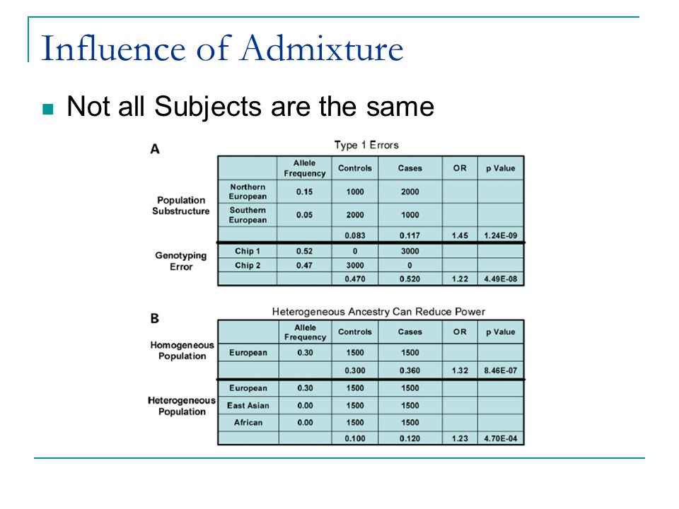 Influence of Admixture Not all Subjects are the same