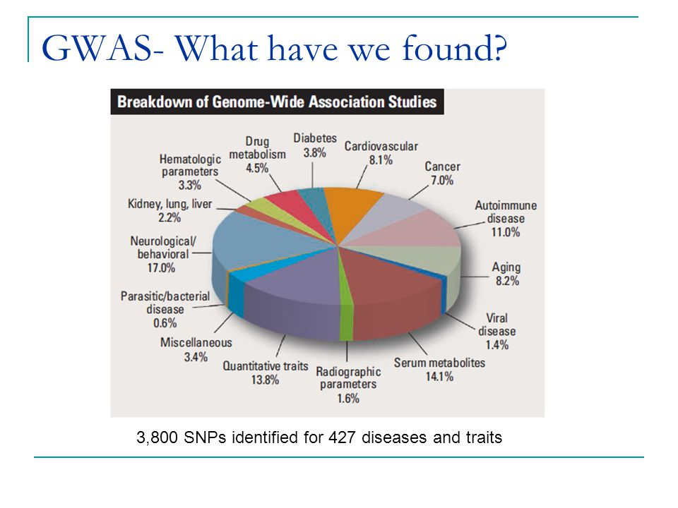 GWAS- What have we found? 3,800 SNPs identified for 427 diseases and traits