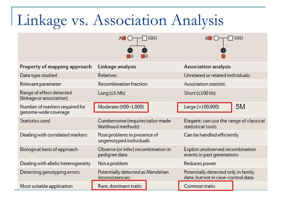 Linkage vs. Association Analysis 5M