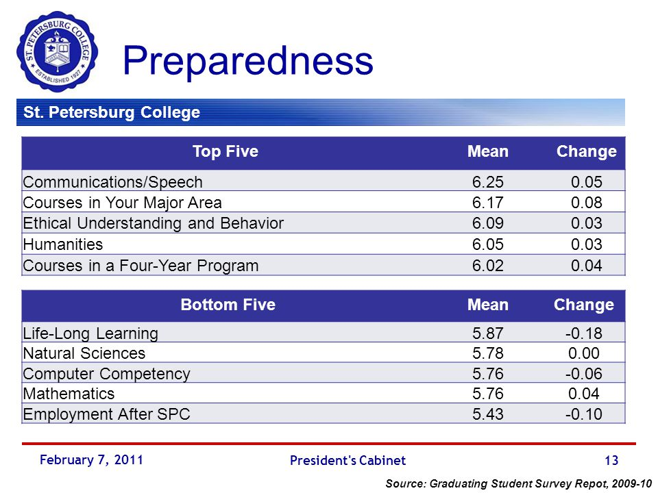 St. Petersburg College Preparedness Top FiveMeanChange Communications/Speech6.250.05 Courses in Your Major Area6.170.08 Ethical Understanding and Beha