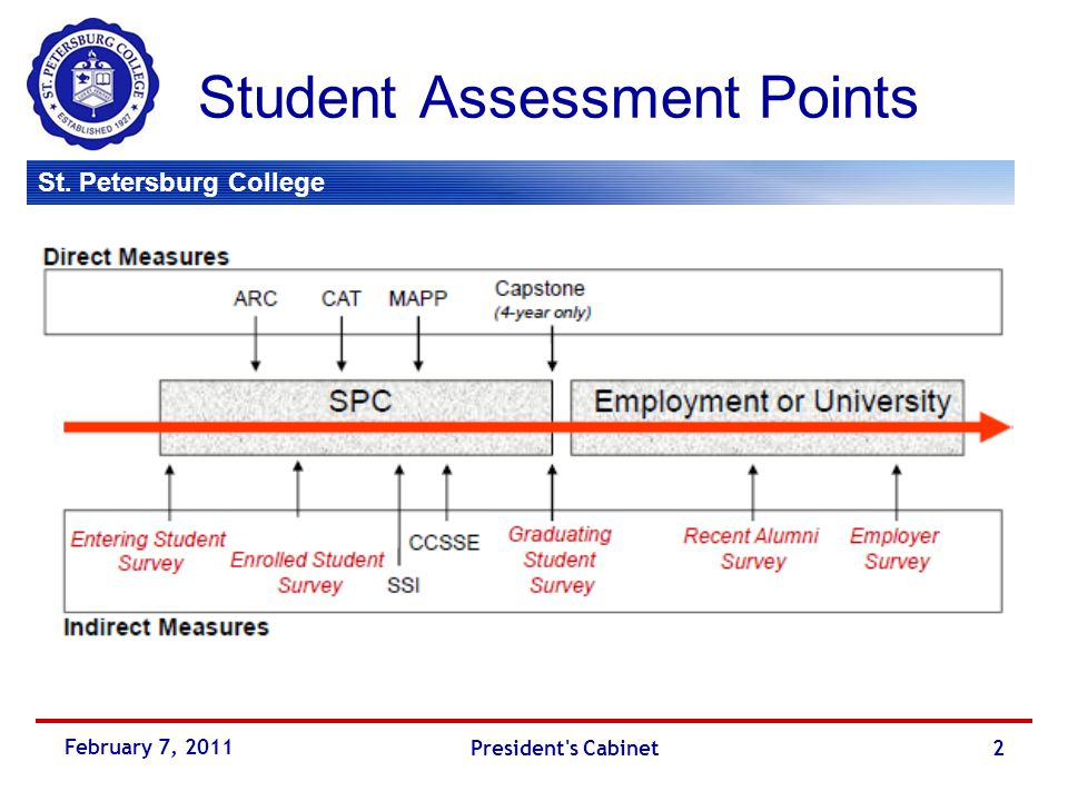St. Petersburg College Student Assessment Points February 7, 2011 President s Cabinet2