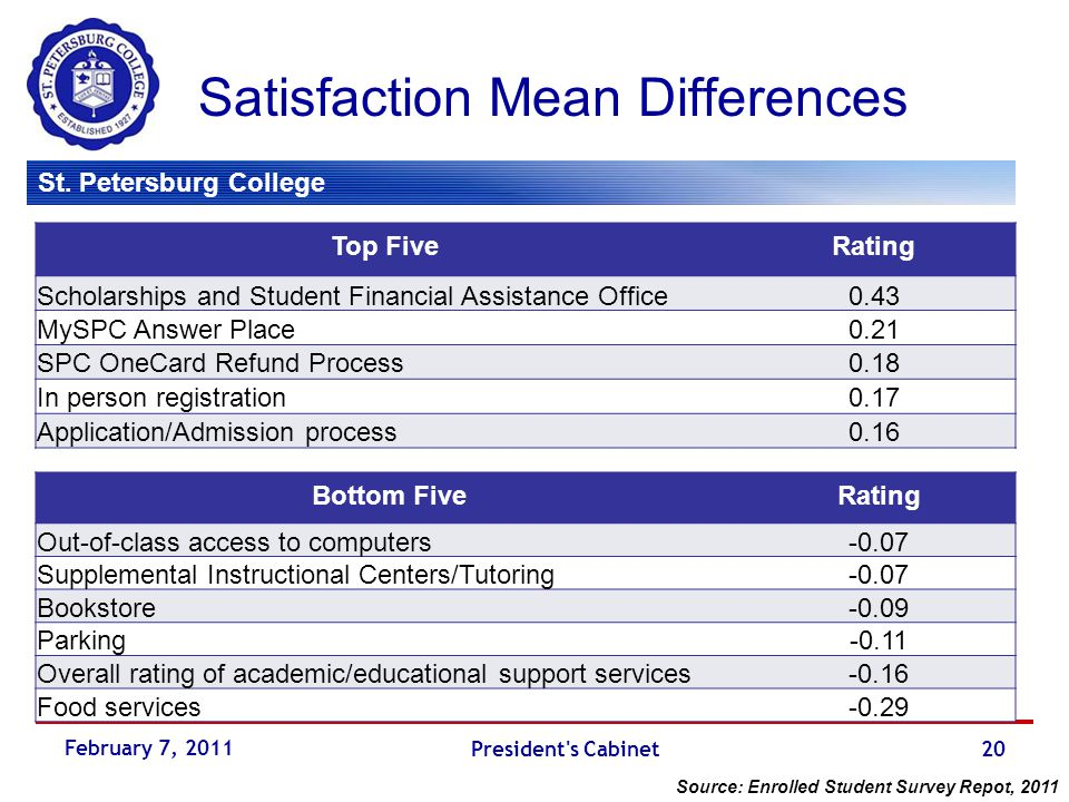 St. Petersburg College Satisfaction Mean Differences Top FiveRating Scholarships and Student Financial Assistance Office0.43 MySPC Answer Place0.21 SP