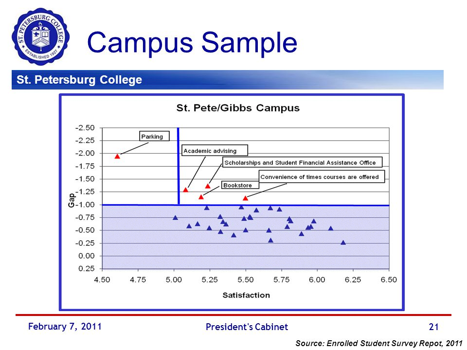 St. Petersburg College Campus Sample February 7, 2011 President's Cabinet21 Source: Enrolled Student Survey Repot, 2011