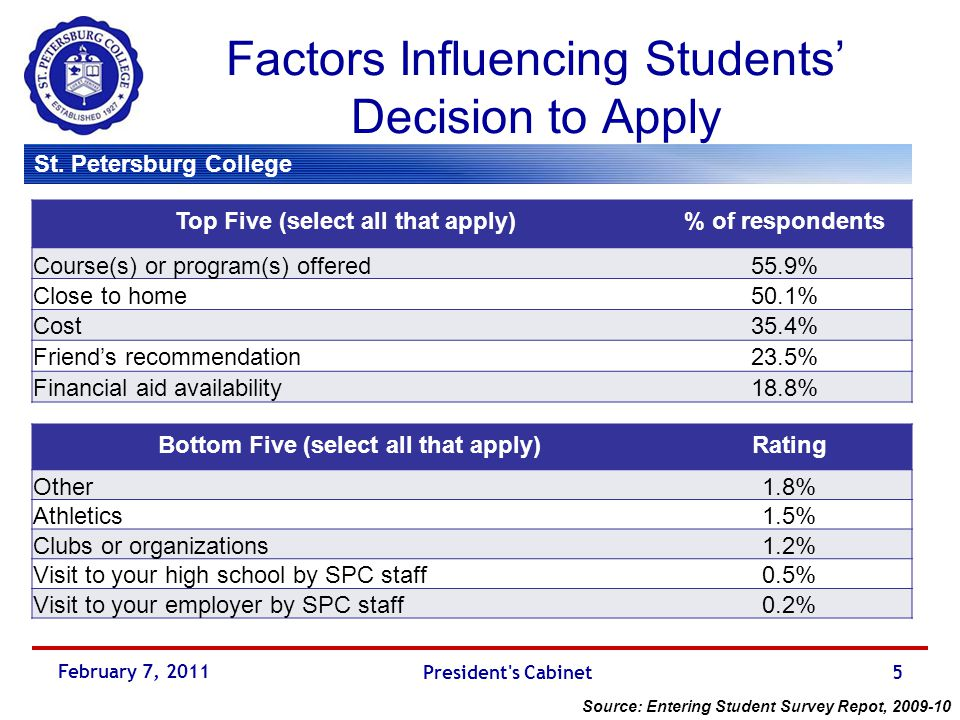 February 2011 Student Survey Reports Results for 2011 President's ...