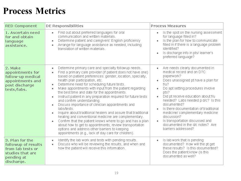 19 Process Metrics