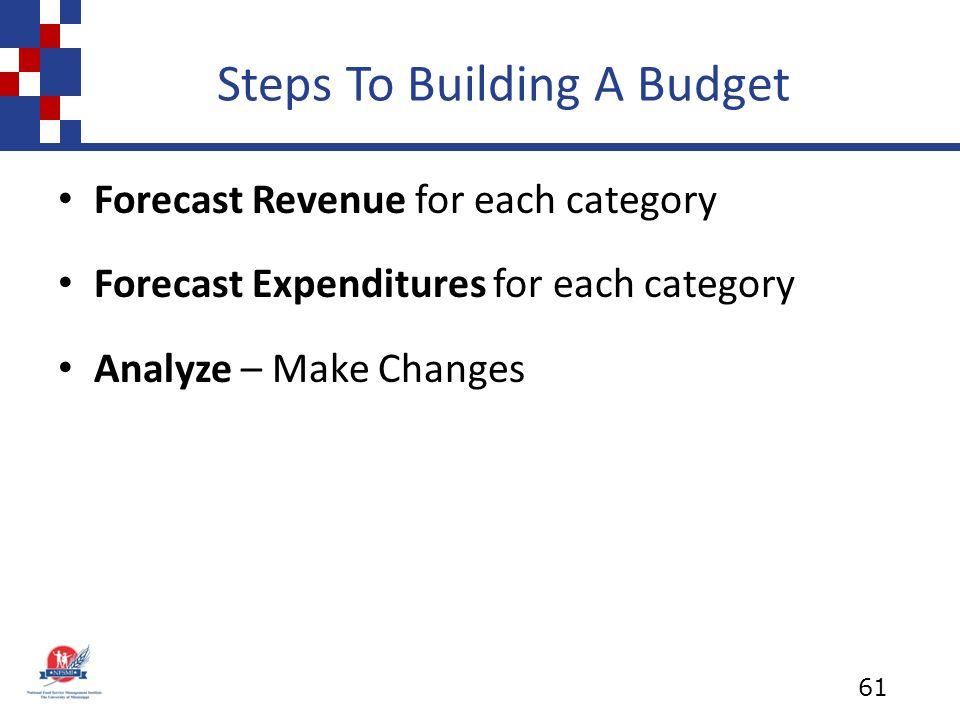 Steps To Building A Budget Forecast Revenue for each category Forecast Expenditures for each category Analyze – Make Changes 61