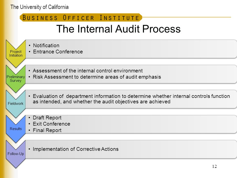 The University of California The Internal Audit Process 12 Project Initiation Notification Entrance Conference Preliminary Survey Assessment of the in