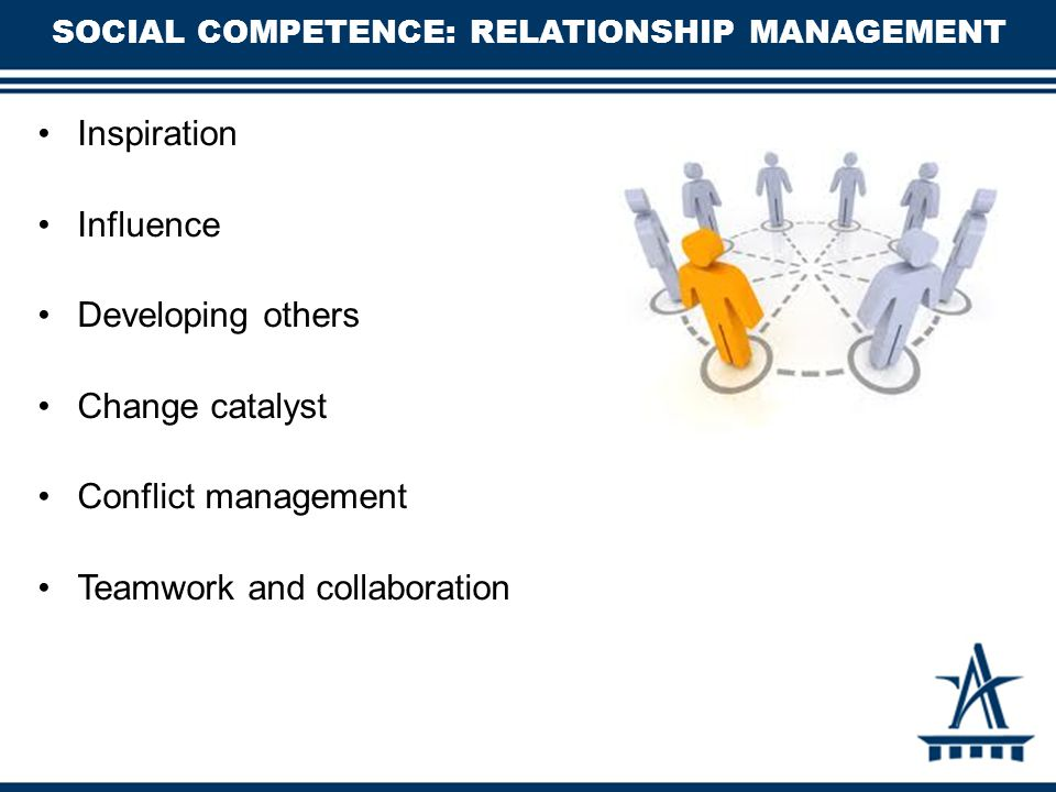 SOCIAL COMPETENCE: RELATIONSHIP MANAGEMENT Inspiration Influence Developing others Change catalyst Conflict management Teamwork and collaboration