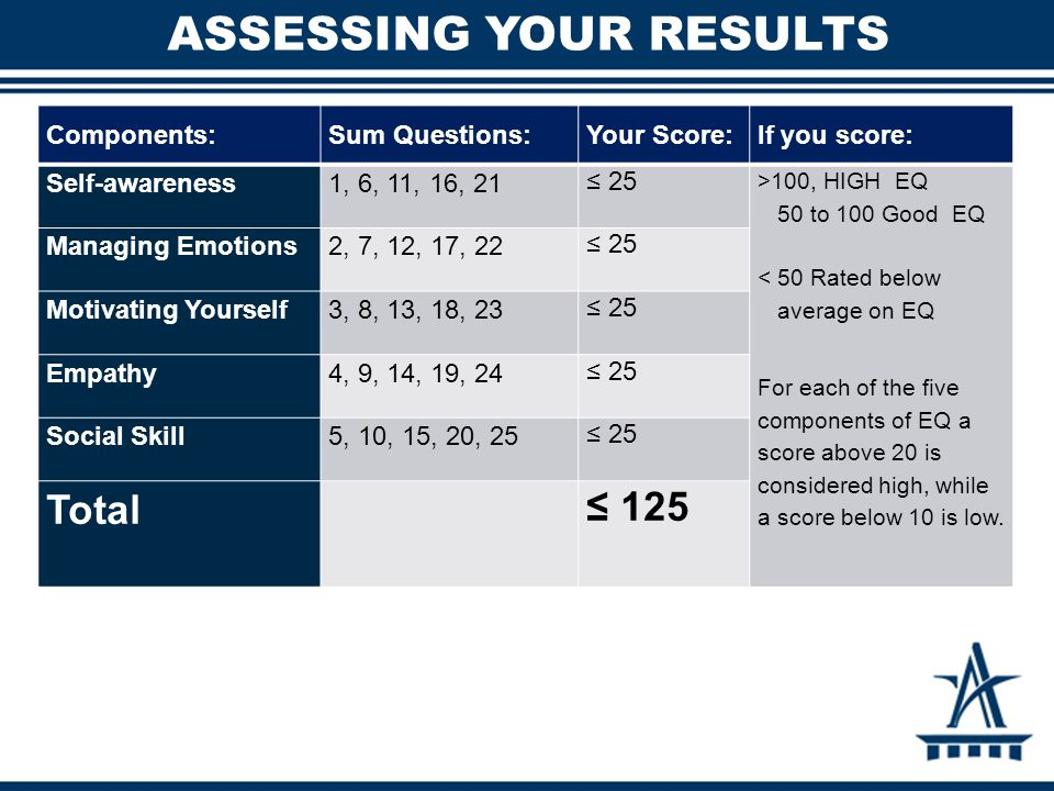 ASSESSING YOUR RESULTS Components:Sum Questions:Your Score:If you score: Self-awareness1, 6, 11, 16, 21 ≤ 25 >100, HIGH EQ 50 to 100 Good EQ < 50 Rated below average on EQ For each of the five components of EQ a score above 20 is considered high, while a score below 10 is low.