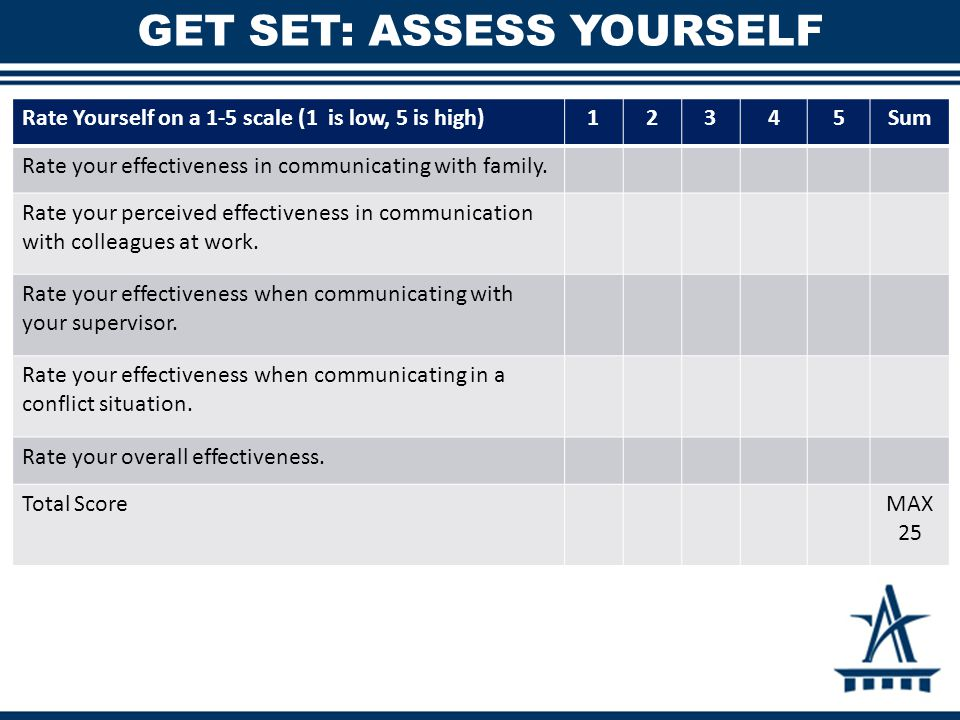 GET SET: ASSESS YOURSELF Rate Yourself on a 1-5 scale (1 is low, 5 is high)12345Sum Rate your effectiveness in communicating with family.