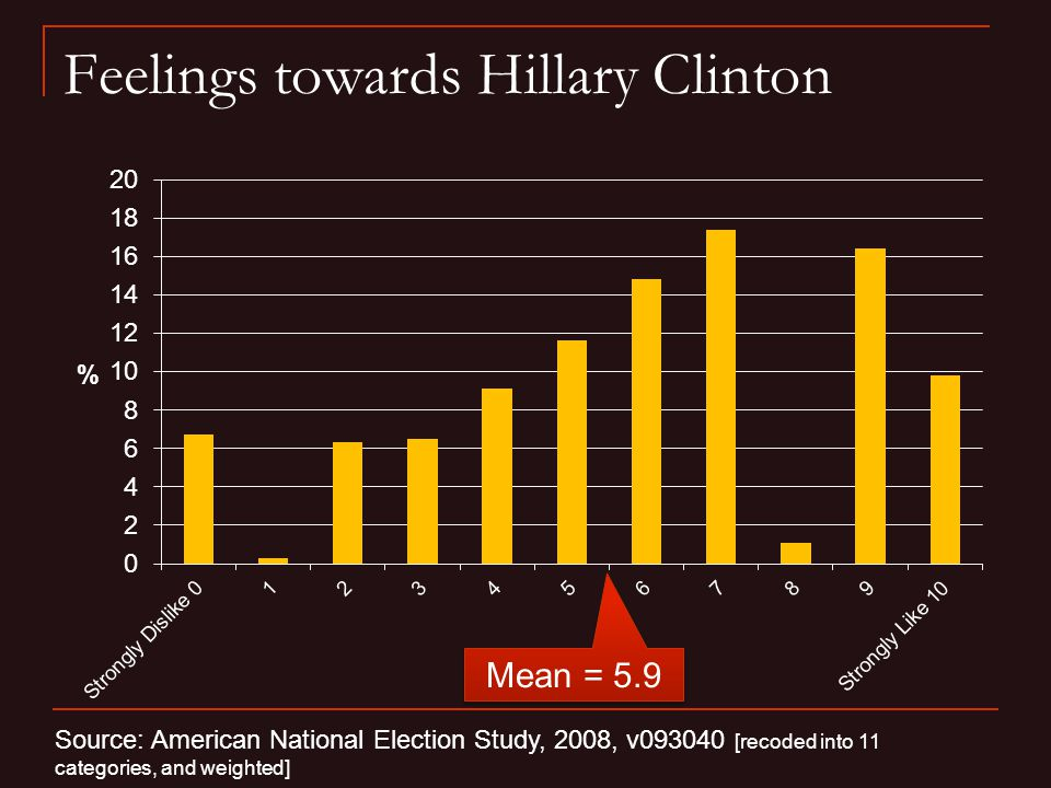 Feelings towards Hillary Clinton Source: American National Election Study, 2008, v093040 [recoded into 11 categories, and weighted] Mean = 5.9