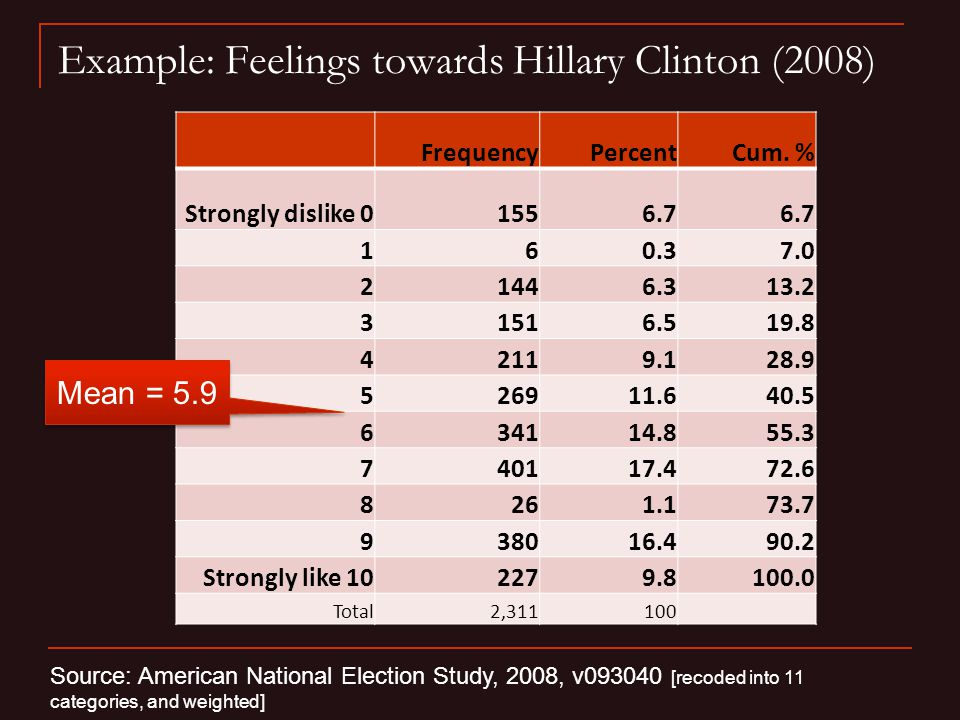 Example: Feelings towards Hillary Clinton (2008) FrequencyPercentCum.