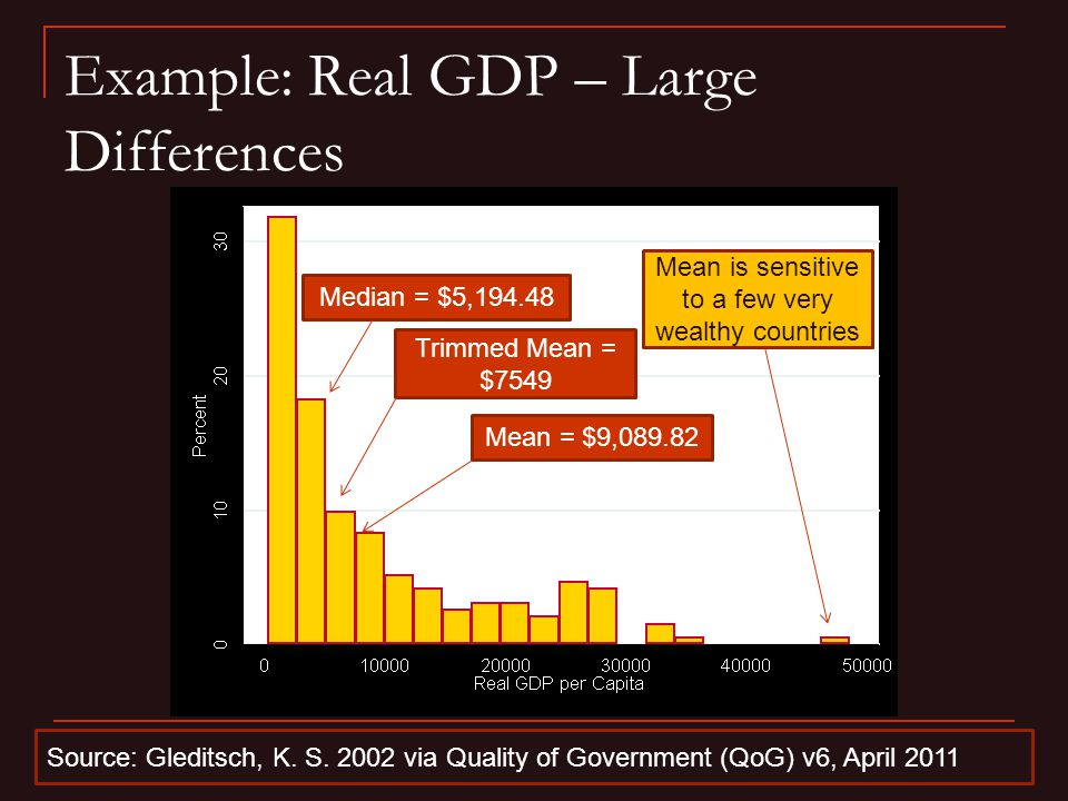 Example: Real GDP – Large Differences Source: Gleditsch, K.