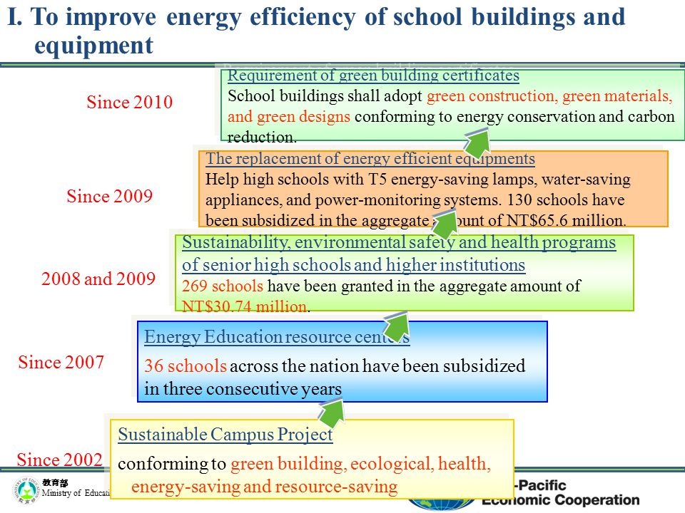 教育部 Ministry of Education Sustainable Campus Project conforming to green building, ecological, health, energy-saving and resource-saving Sustainable Campus Project conforming to green building, ecological, health, energy-saving and resource-saving Since 2002 Since 2007 Since 2009 2008 and 2009 Since 2010 Energy Education resource centers 36 schools across the nation have been subsidized in three consecutive years Energy Education resource centers 36 schools across the nation have been subsidized in three consecutive years Sustainability, environmental safety and health programs of senior high schools and higher institutions 269 schools have been granted in the aggregate amount of NT$30.74 million.