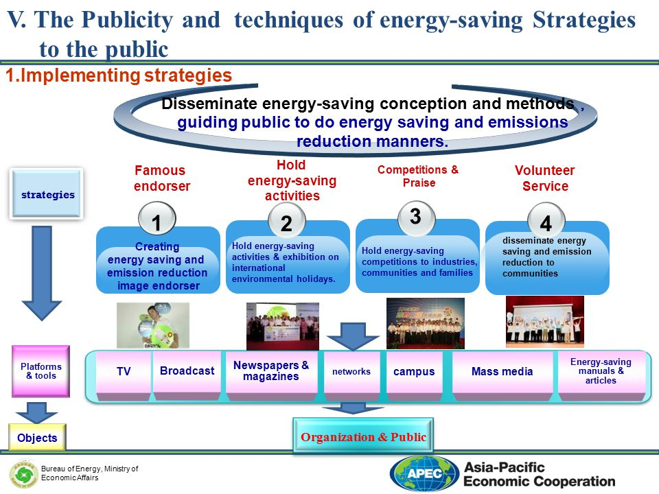 教育部 Ministry of Education 1.Implementing strategies Disseminate energy-saving conception and methods , guiding public to do energy saving and emissions reduction manners.