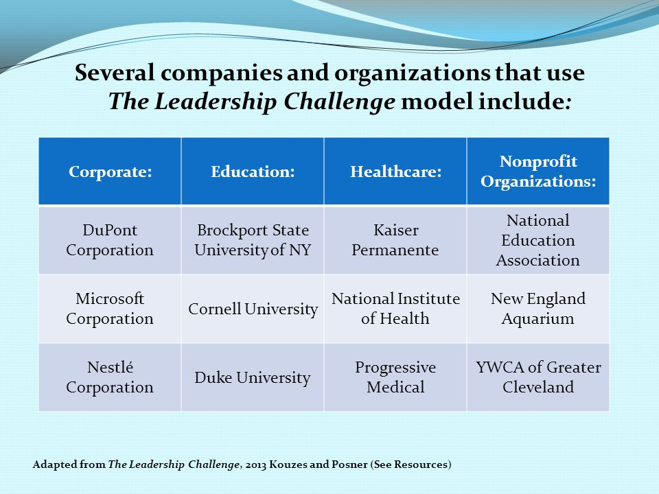 Several companies and organizations that use The Leadership Challenge model include: Adapted from The Leadership Challenge, 2013 Kouzes and Posner (Se