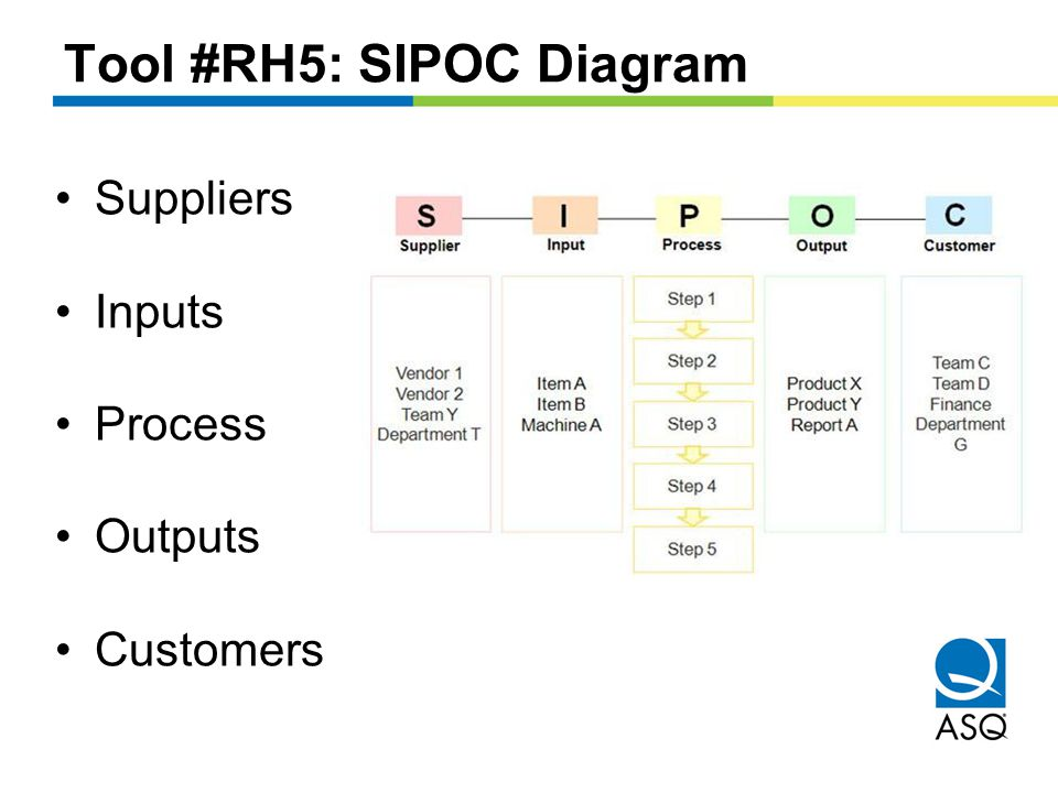 Tool #RH5: SIPOC Diagram Suppliers Inputs Process Outputs Customers