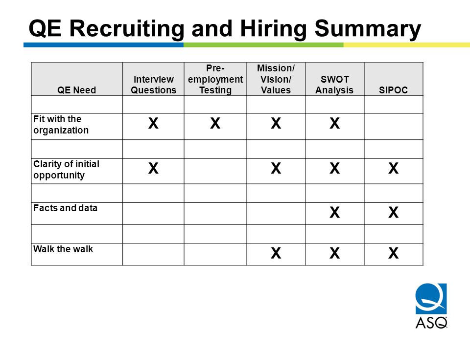 QE Recruiting and Hiring Summary QE Need Interview Questions Pre- employment Testing Mission/ Vision/ Values SWOT AnalysisSIPOC Fit with the organization XXXX Clarity of initial opportunity XXXX Facts and data XX Walk the walk XXX