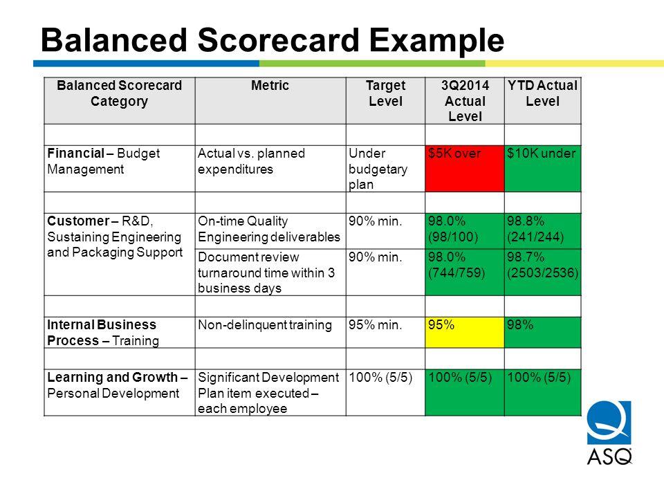 Balanced Scorecard Example Balanced Scorecard Category MetricTarget Level 3Q2014 Actual Level YTD Actual Level Financial – Budget Management Actual vs.
