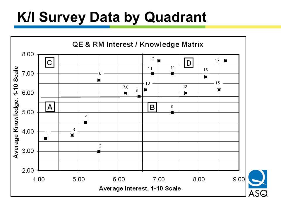 K/I Survey Data by Quadrant