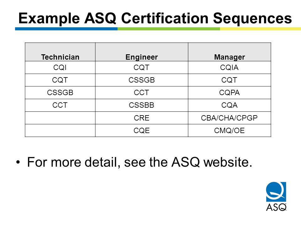 Example ASQ Certification Sequences For more detail, see the ASQ website.