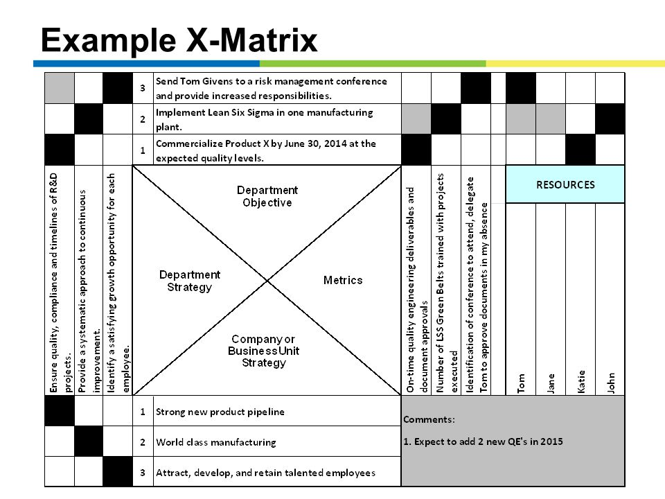 Example X-Matrix