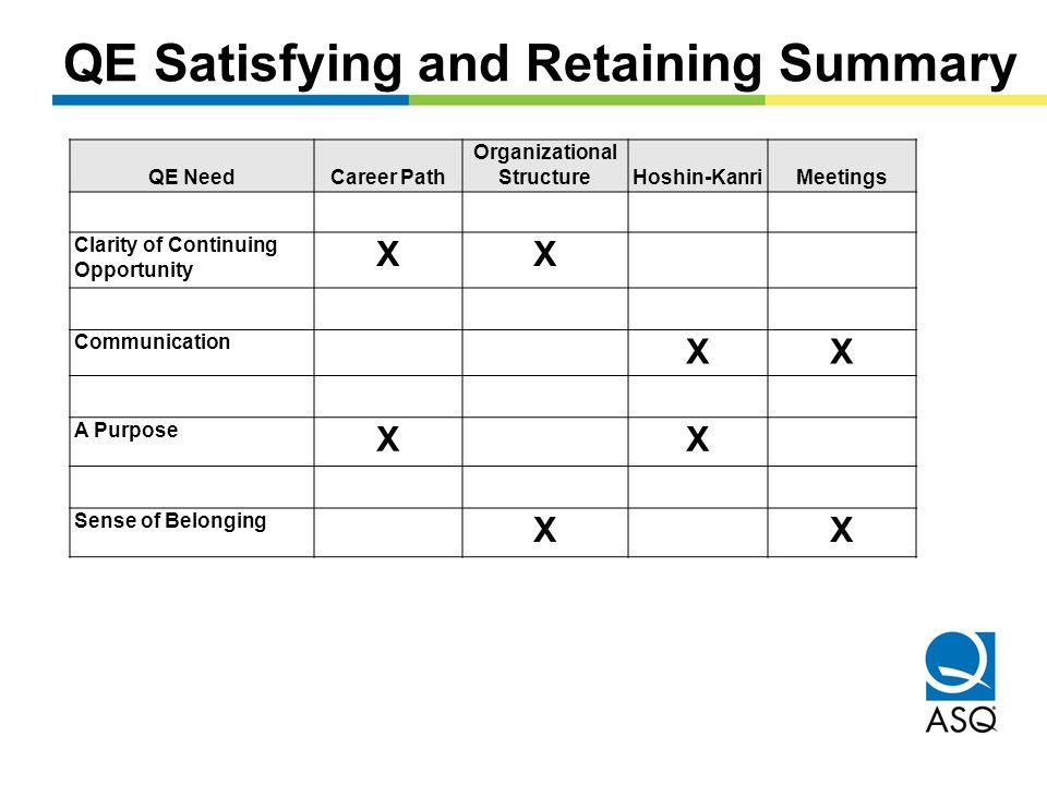 QE Satisfying and Retaining Summary QE NeedCareer Path Organizational StructureHoshin-KanriMeetings Clarity of Continuing Opportunity XX Communication XX A Purpose XX Sense of Belonging XX