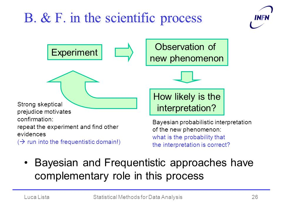 Luca ListaStatistical Methods for Data Analysis26 B. & F. in the scientific process Bayesian and Frequentistic approaches have complementary role in t
