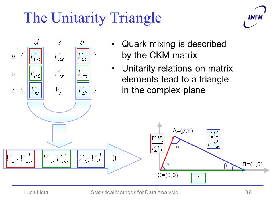 Luca ListaStatistical Methods for Data Analysis36 The Unitarity Triangle 1 B=(1,0) C=(0,0) A=( ,  )    Quark mixing is described by the CKM matri