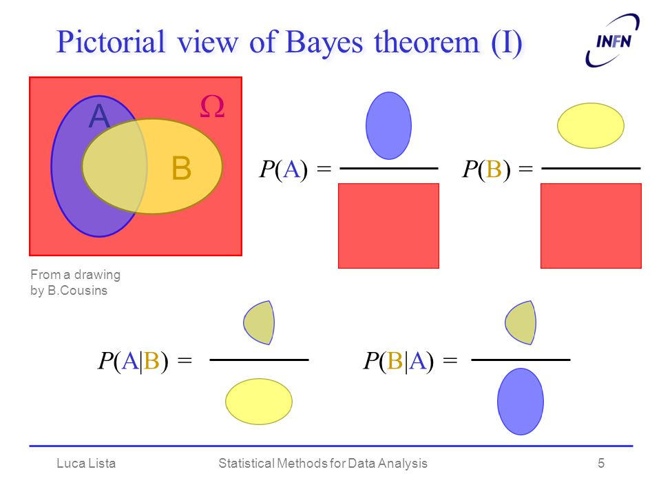 Luca ListaStatistical Methods for Data Analysis6 Pictorial view of Bayes theorem (II) P(B|A) P(A) = P(A|B) P(B) = = P(A  B) =  =