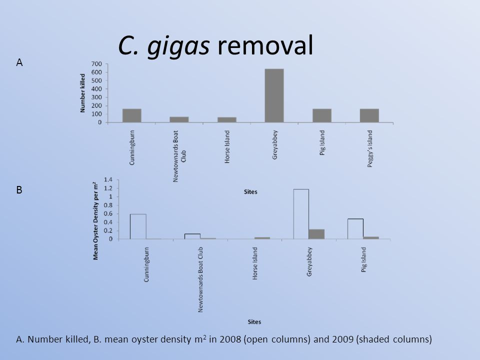 C. gigas removal A. Number killed, B.