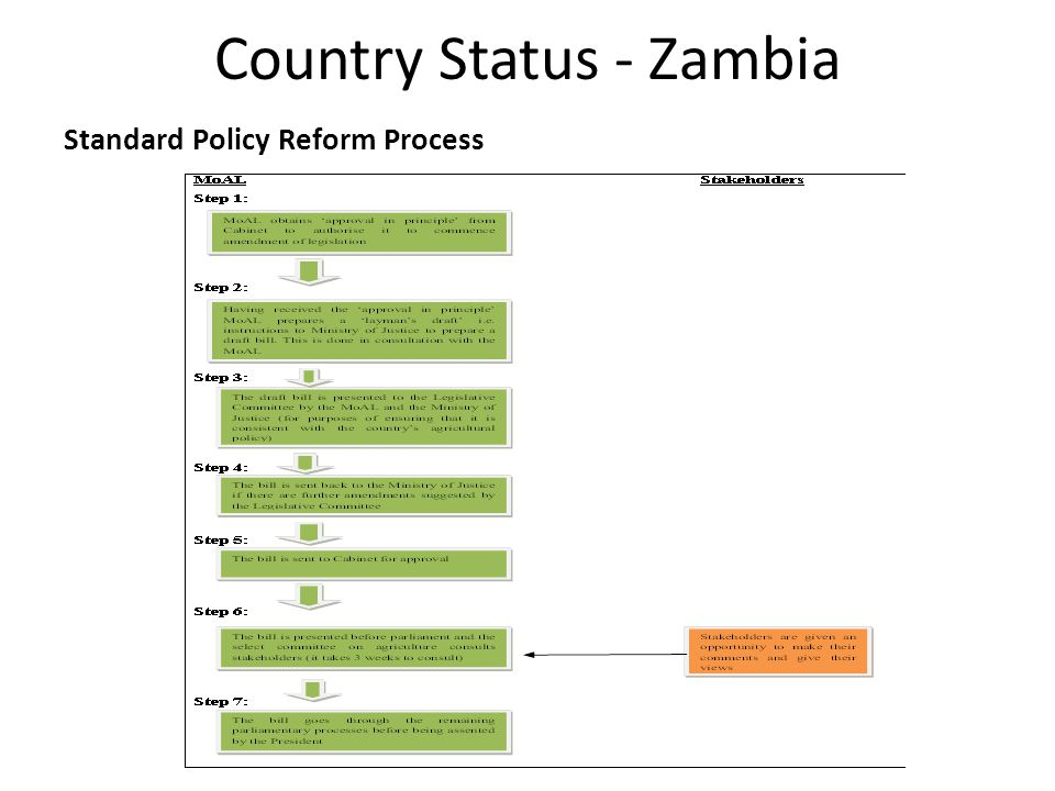 Country Status - Zambia Standard Policy Reform Process