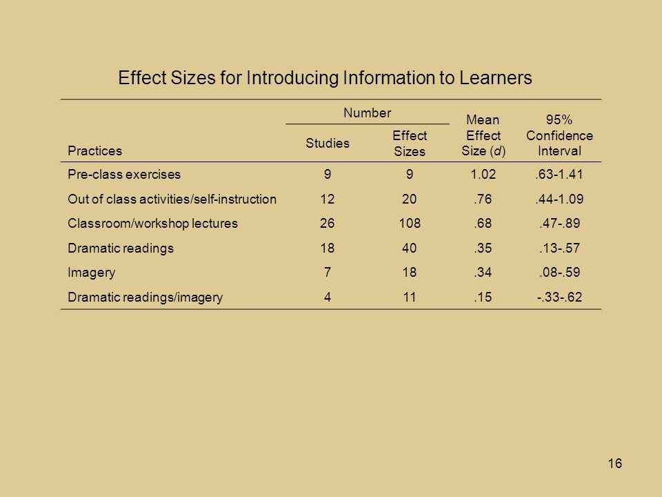 16 Practices Number Mean Effect Size (d) 95% Confidence Interval Studies Effect Sizes Pre-class exercises991.02.63-1.41 Out of class activities/self-instruction1220.76.44-1.09 Classroom/workshop lectures26108.68.47-.89 Dramatic readings1840.35.13-.57 Imagery718.34.08-.59 Dramatic readings/imagery411.15-.33-.62 Effect Sizes for Introducing Information to Learners