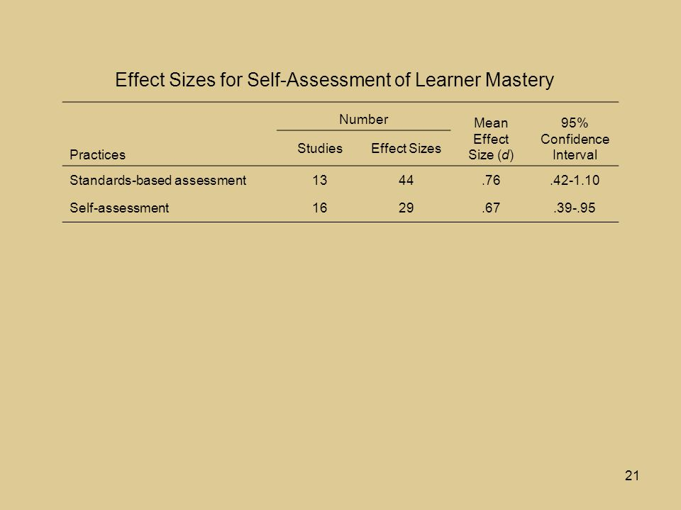 21 Practices Number Mean Effect Size (d) 95% Confidence Interval StudiesEffect Sizes Standards-based assessment1344.76.42-1.10 Self-assessment1629.67.39-.95 Effect Sizes for Self-Assessment of Learner Mastery