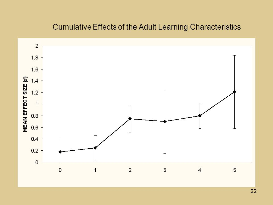 22 Cumulative Effects of the Adult Learning Characteristics