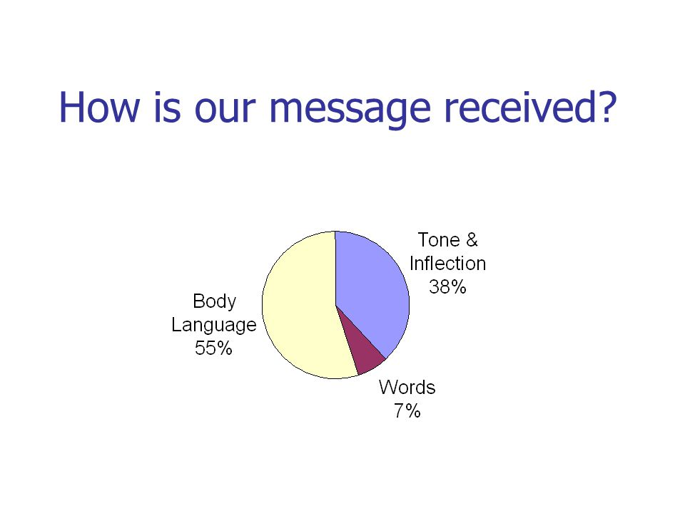 How is our message received
