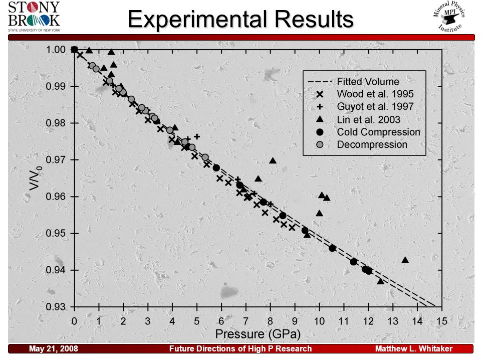 Matthew L. WhitakerMay 21, 2008Future Directions of High P Research Experimental Results