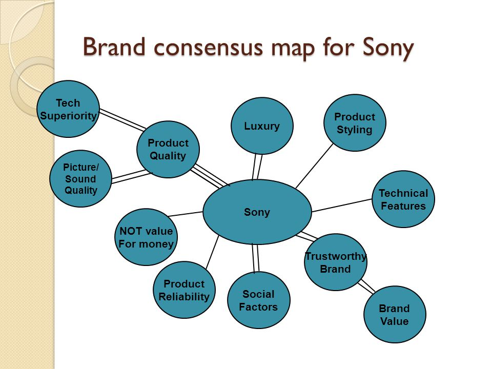 Brand consensus map for Sony Sony Product Quality Brand Value Tech Superiority NOT value For money Picture/ Sound Quality Technical Features Social Factors Trustworthy Brand Luxury Product Styling Product Reliability