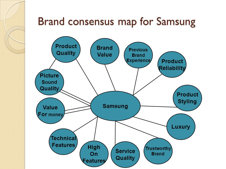 Brand consensus map for Samsung Samsung Product Quality Brand Value Previous Brand Experience Value For money Picture Sound Quality Technical Features High On Features Service Quality Luxury Product Styling Product Reliability Trustworthy Brand