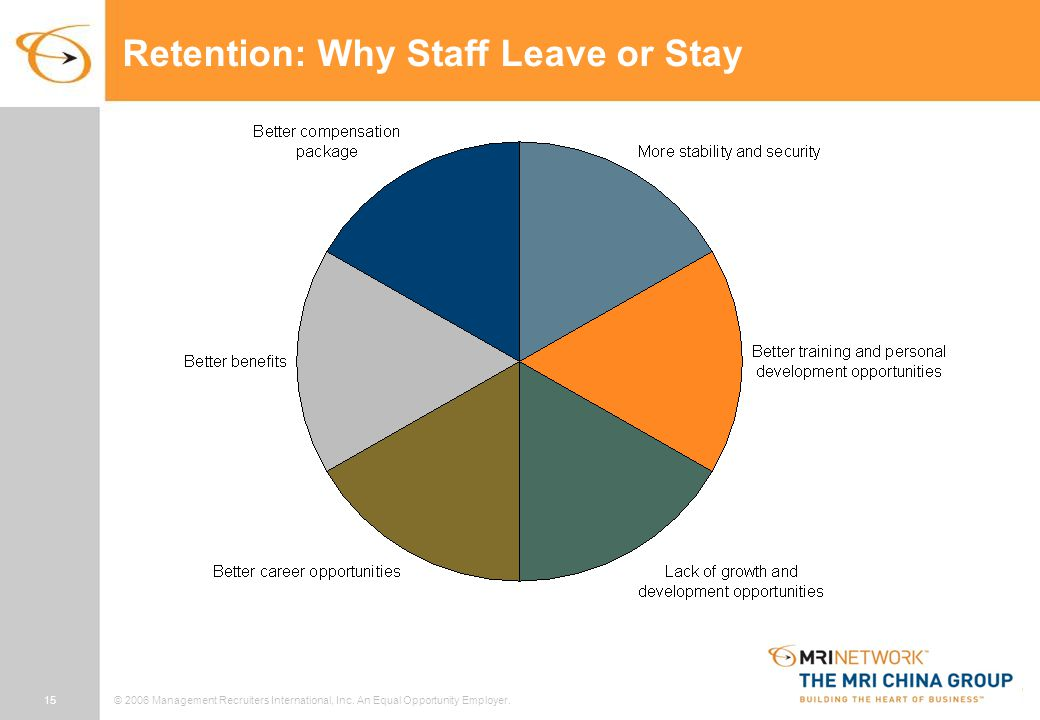 15© 2006 Management Recruiters International, Inc. An Equal Opportunity Employer. Retention: Why Staff Leave or Stay