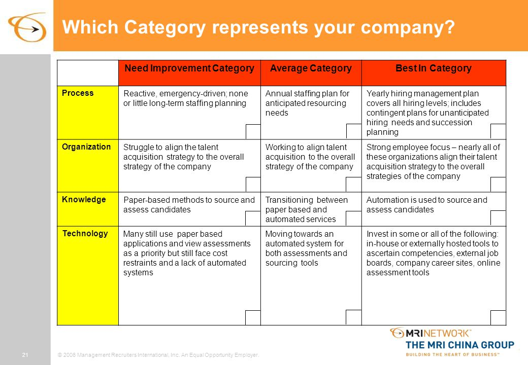 21© 2006 Management Recruiters International, Inc. An Equal Opportunity Employer. Which Category represents your company? Need Improvement CategoryAve