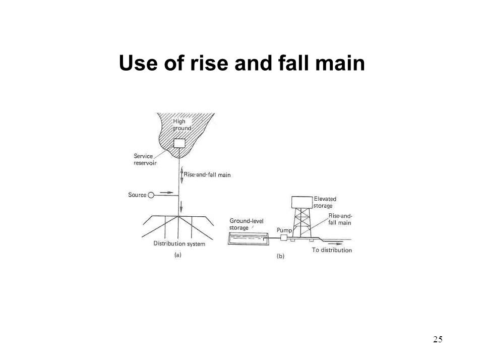 25 Use of rise and fall main
