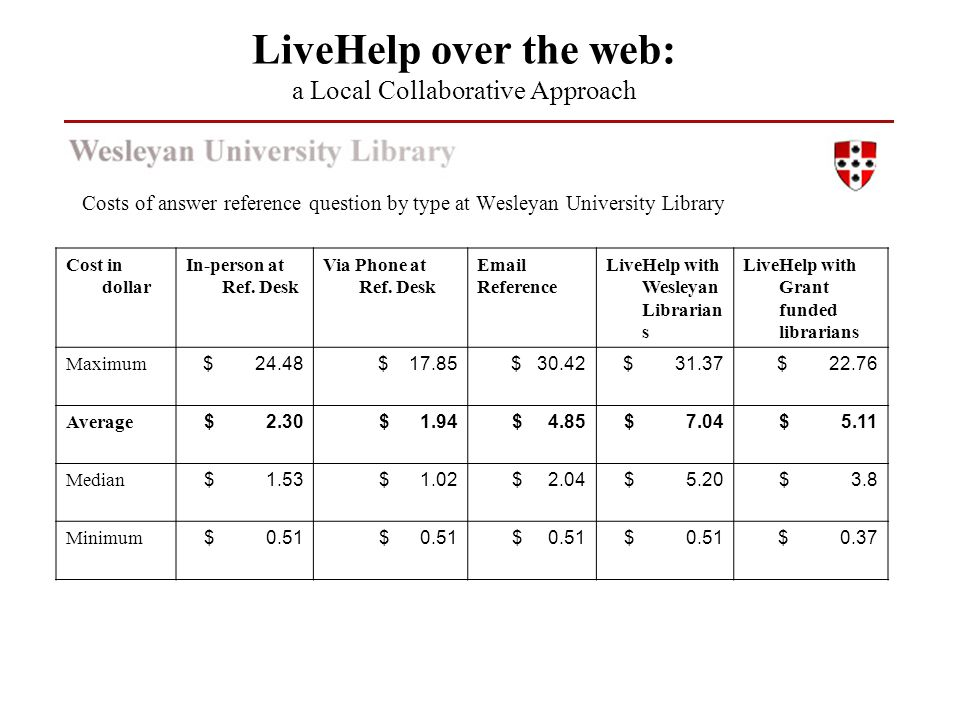 Costs of answer reference question by type at Wesleyan University Library LiveHelp over the web: a Local Collaborative Approach Cost in dollar In-pers