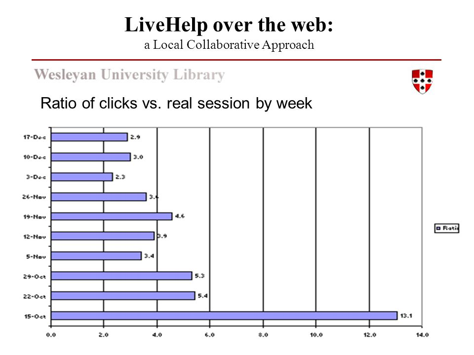 Ratio of clicks vs. real session by week LiveHelp over the web: a Local Collaborative Approach